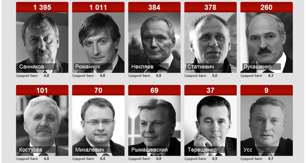 """Средний балл на 29.11.2010 Выборы-2010, """"Белорусский Партизан"""""""